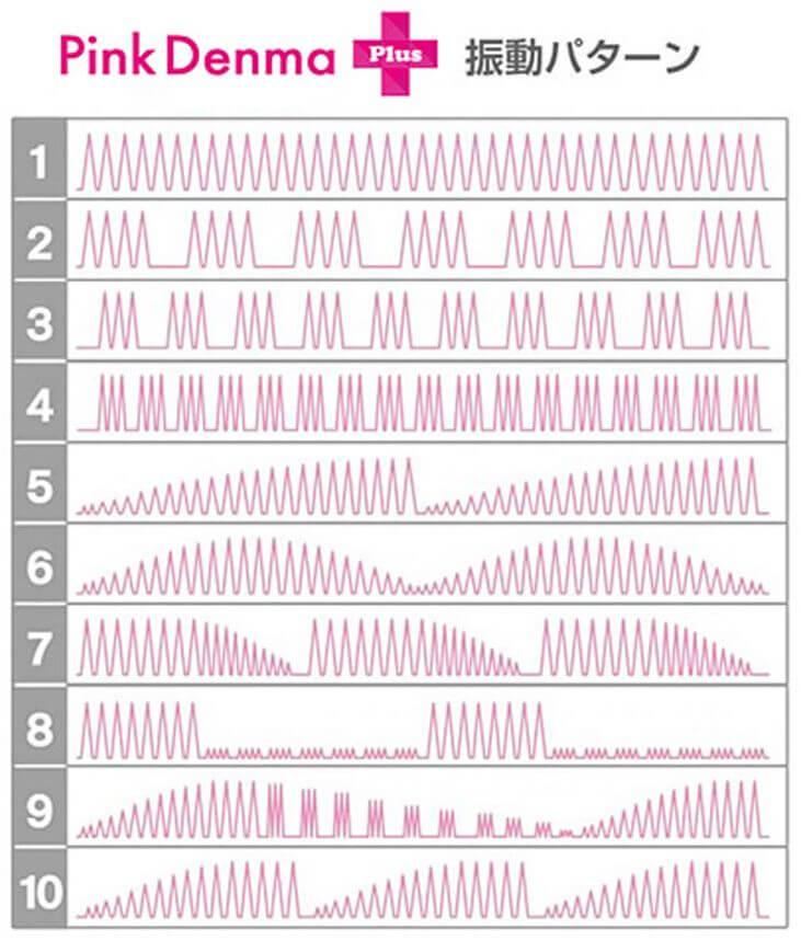 ピンクデンマの振動